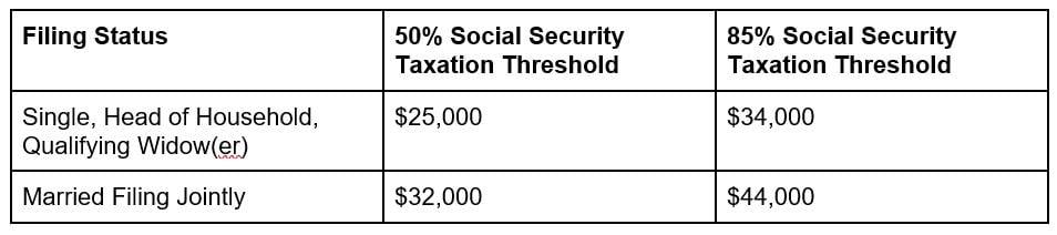 Social Security chart 1