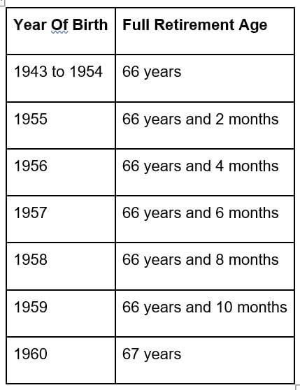 Social Security chart 2